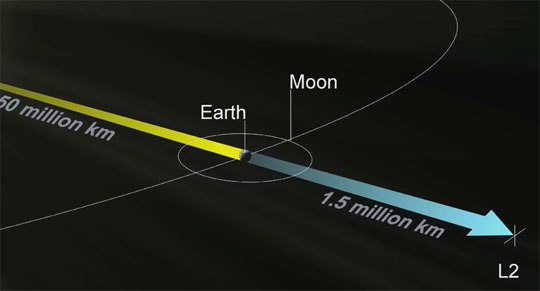 Do You Know What Lagrange Points Are?