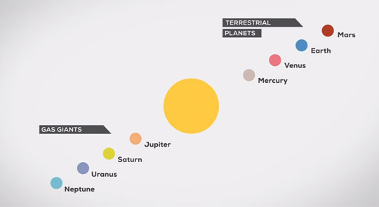 Neat Animation and Facts About The Solar System