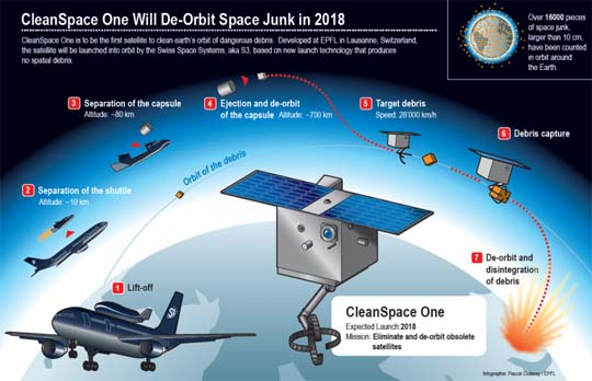 cleanspace one Space Debris Removal Robot to be Launched from a Jetliner