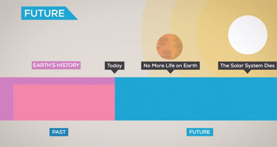 This Animation Explains History's Timeline