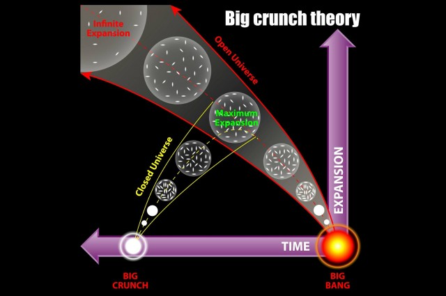 "New Study Suggests We're Approaching The ""Big Crunch"""