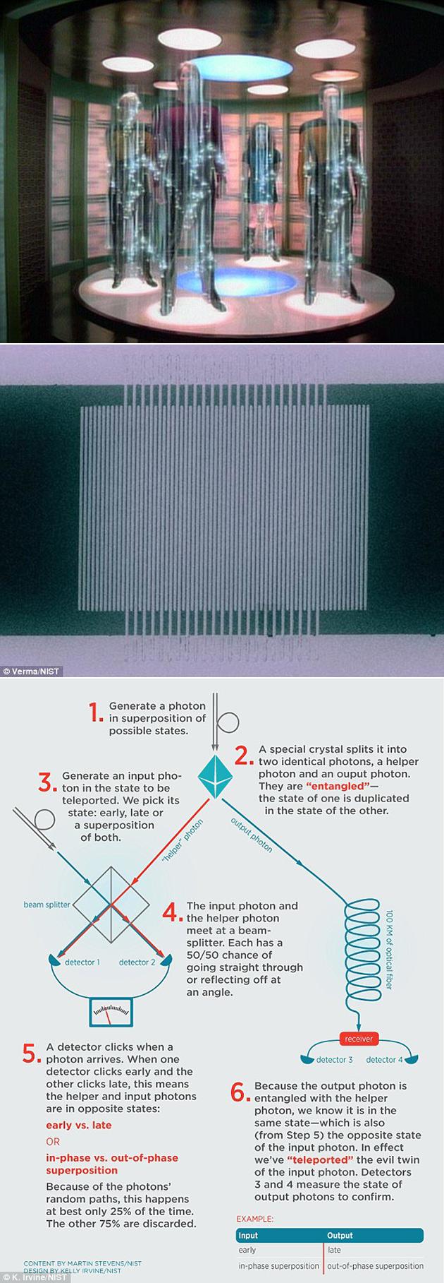 quantumteleportation