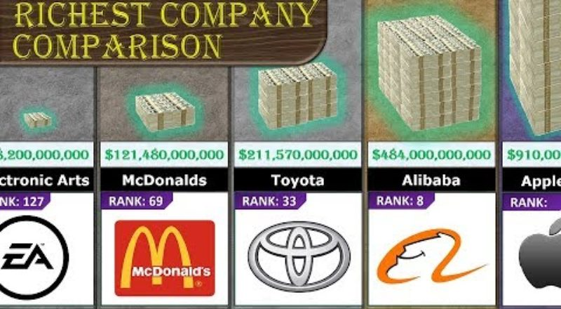 Animated comparison of the richest companies in the world